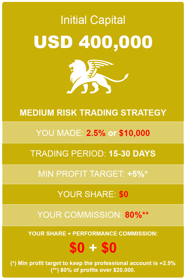 How much profit you can make with 2.5% and medium risk 400K account