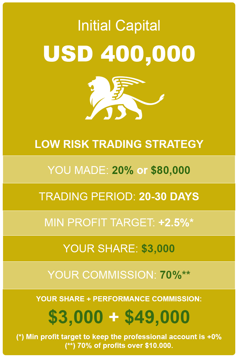 How much to earn with 20% profit using 400K Low risk account