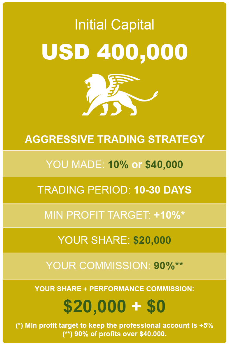 How much to earn with 10% profit and 400K aggressive account