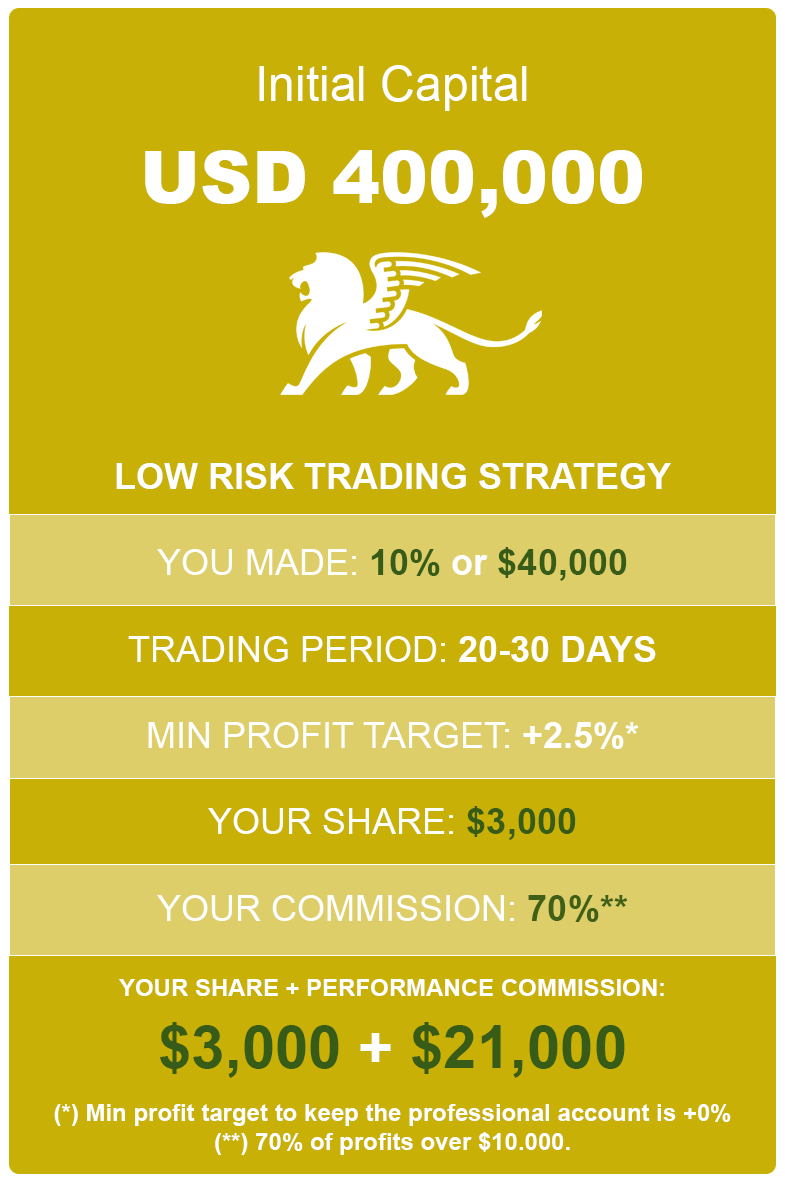 How much to earn with 10% profit using 400K low risk account
