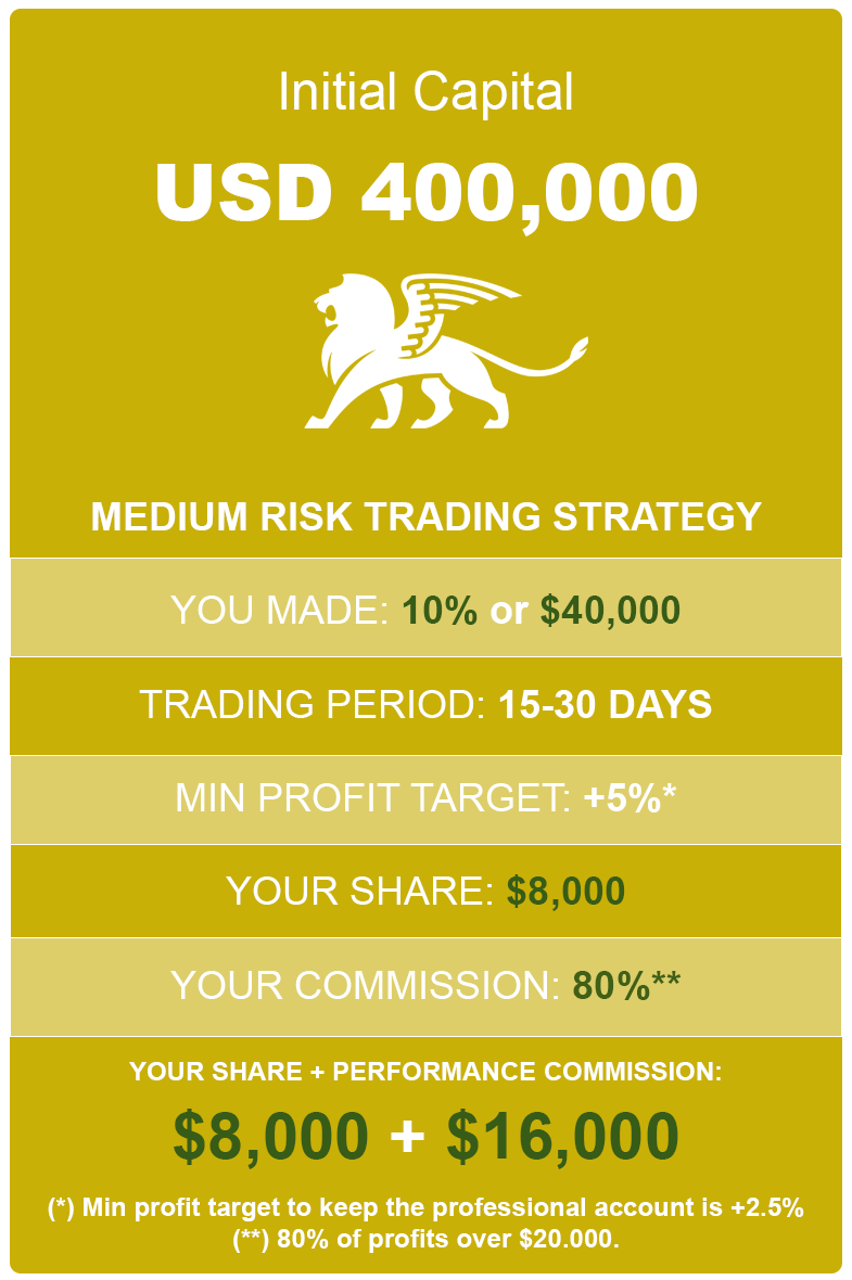 How much to earn with 10% profit using 400K medium account